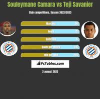 Souleymane Camara vs Teji Savanier h2h player stats