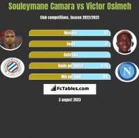 Souleymane Camara vs Victor Osimeh h2h player stats