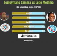 Souleymane Camara vs Lebo Mothiba h2h player stats