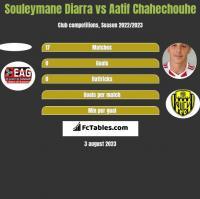 Souleymane Diarra vs Aatif Chahechouhe h2h player stats