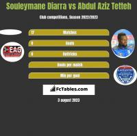 Souleymane Diarra vs Abdul Aziz Tetteh h2h player stats