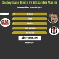 Souleymane Diarra vs Alexandru Maxim h2h player stats