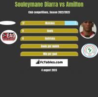 Souleymane Diarra vs Amilton h2h player stats