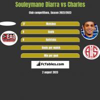 Souleymane Diarra vs Charles h2h player stats