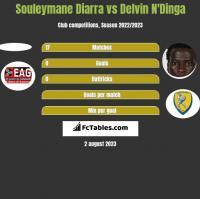 Souleymane Diarra vs Delvin N'Dinga h2h player stats