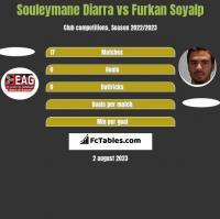 Souleymane Diarra vs Furkan Soyalp h2h player stats