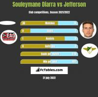 Souleymane Diarra vs Jefferson h2h player stats