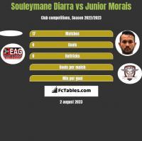 Souleymane Diarra vs Junior Morais h2h player stats