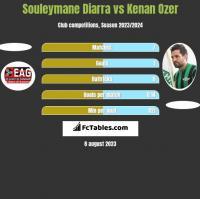 Souleymane Diarra vs Kenan Ozer h2h player stats
