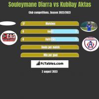 Souleymane Diarra vs Kubilay Aktas h2h player stats