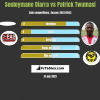 Souleymane Diarra vs Patrick Twumasi h2h player stats