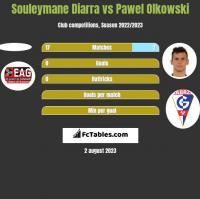 Souleymane Diarra vs Paweł Olkowski h2h player stats