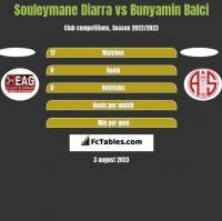 Souleymane Diarra vs Bunyamin Balci h2h player stats
