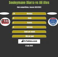 Souleymane Diarra vs Ali Ates h2h player stats