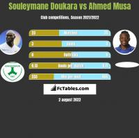Souleymane Doukara vs Ahmed Musa h2h player stats