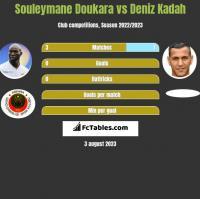 Souleymane Doukara vs Deniz Kadah h2h player stats