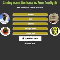 Souleymane Doukara vs Eren Derdiyok h2h player stats