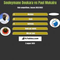 Souleymane Doukara vs Paul Mukairu h2h player stats