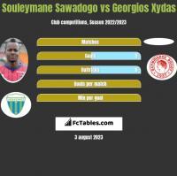 Souleymane Sawadogo vs Georgios Xydas h2h player stats