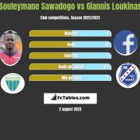 Souleymane Sawadogo vs Giannis Loukinas h2h player stats
