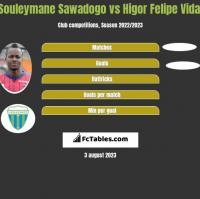 Souleymane Sawadogo vs Higor Felipe Vidal h2h player stats