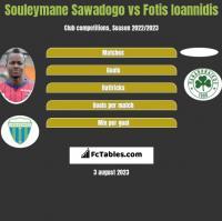 Souleymane Sawadogo vs Fotis Ioannidis h2h player stats