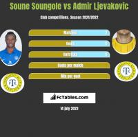 Soune Soungole vs Admir Ljevakovic h2h player stats