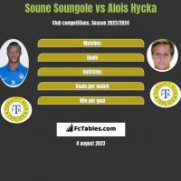 Soune Soungole vs Alois Hycka h2h player stats
