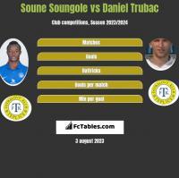 Soune Soungole vs Daniel Trubac h2h player stats