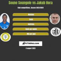Soune Soungole vs Jakub Hora h2h player stats