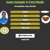 Soune Soungole vs Pavel Moulis h2h player stats