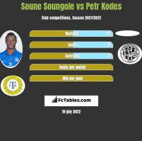 Soune Soungole vs Petr Kodes h2h player stats