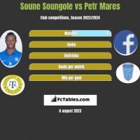 Soune Soungole vs Petr Mares h2h player stats