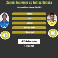 Soune Soungole vs Tomas Kucera h2h player stats