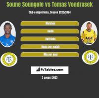 Soune Soungole vs Tomas Vondrasek h2h player stats