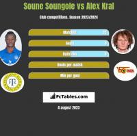 Soune Soungole vs Alex Kral h2h player stats