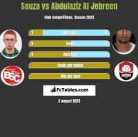 Souza vs Abdulaziz Al Jebreen h2h player stats