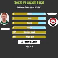 Souza vs Awadh Faraj h2h player stats