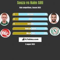Souza vs Naim Sliti h2h player stats