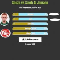 Souza vs Saleh Al Jamaan h2h player stats