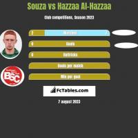 Souza vs Hazzaa Al-Hazzaa h2h player stats