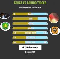 Souza vs Adama Traore h2h player stats