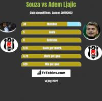 Souza vs Adem Ljajic h2h player stats