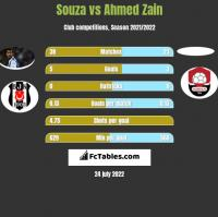 Souza vs Ahmed Zain h2h player stats