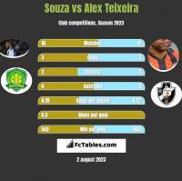 Souza vs Alex Teixeira h2h player stats