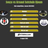 Souza vs Arnaud Djoum h2h player stats