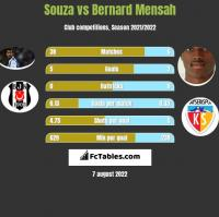 Souza vs Bernard Mensah h2h player stats