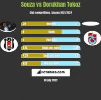 Souza vs Dorukhan Tokoz h2h player stats