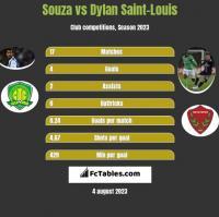 Souza vs Dylan Saint-Louis h2h player stats