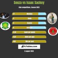 Souza vs Isaac Sackey h2h player stats